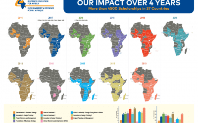 Our Impact Over 5 Years